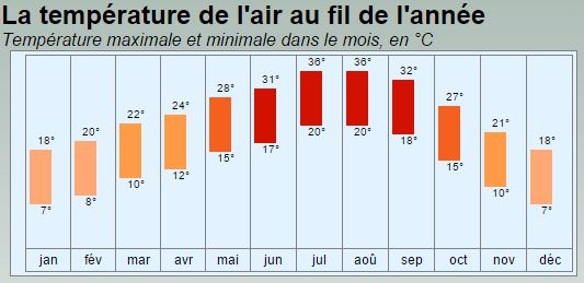 Weather Temperatures per month in Marrakech