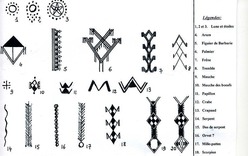 Signes_Amazigh _de_Kabylie source wikimedia